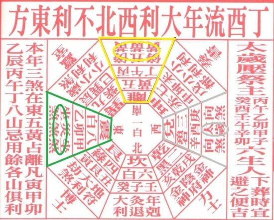 Feng Shui 2017 Qi or Energy distribution
